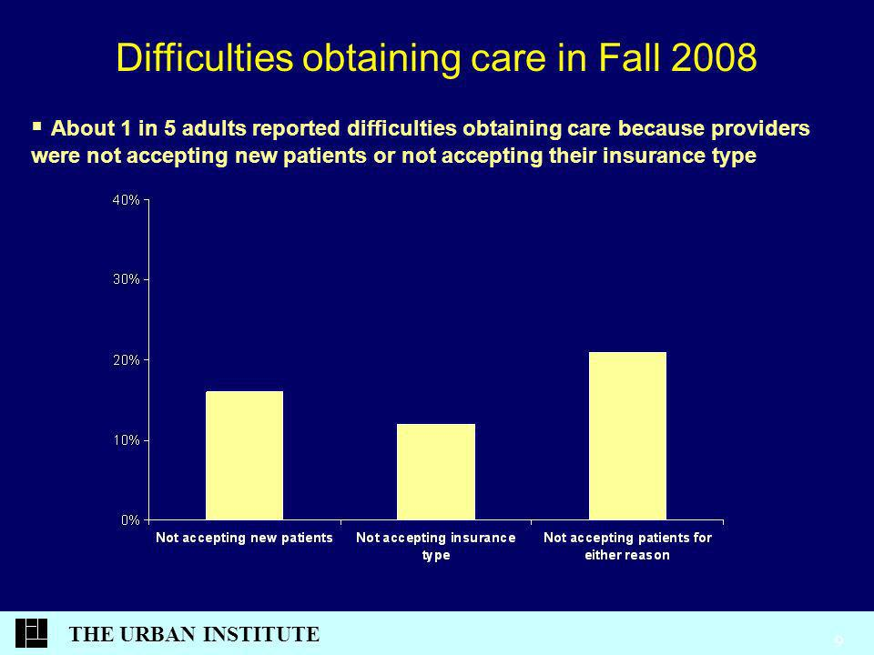 THE URBAN INSTITUTE 9 About 1 in 5 adults reported difficulties obtaining care because providers were not accepting new patients or not accepting their insurance type Difficulties obtaining care in Fall 2008