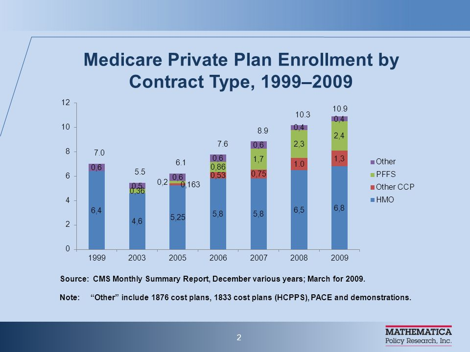 TEFRA of 1982 (effective 1985): Medicare Risk Contracting (HMO) Program BBA of 1997: Medicare+Choice (additional local coordinated care choices, PFFS, rate floors and other changes); subsequent refinements (BIPA and others) MMA of 2003: immediate payment changes (increases) 2004-2005, SNPs MMA of 2003 (effective 2006): Part D, regional PPOs, MSAs, payment benchmarks Origins of Medicare Advantage 1