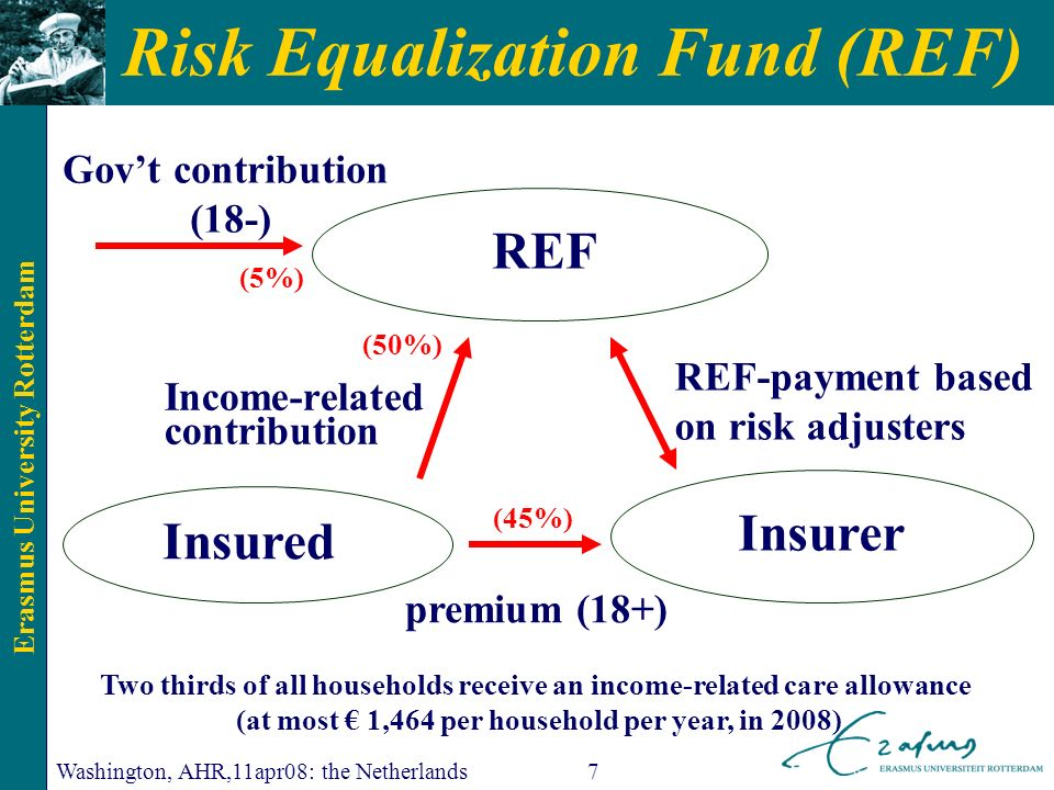 Erasmus University Rotterdam Washington, AHR,11apr08: the Netherlands7 Risk Equalization Fund (REF) premium (18+) REF-payment based on risk adjusters REF Insured Insurer Income-related contribution Govt contribution (18-) (50%) (45%) Two thirds of all households receive an income-related care allowance (at most 1,464 per household per year, in 2008) (5%)
