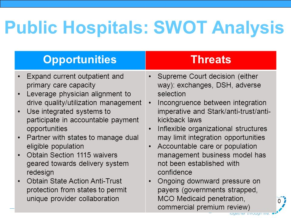 Public Hospitals: SWOT Analysis 10 OpportunitiesThreats Expand current outpatient and primary care capacity Leverage physician alignment to drive qual