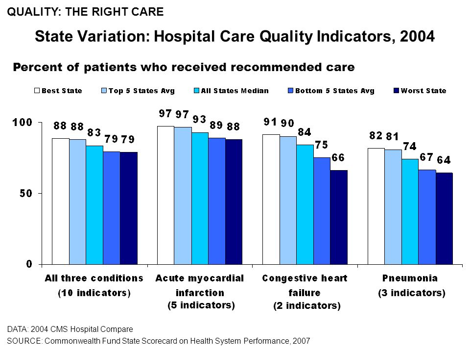 Percent of patients who received recommended care State Variation: Hospital Care Quality Indicators, 2004 (5 indicators) (2 indicators) (3 indicators) DATA: 2004 CMS Hospital Compare SOURCE: Commonwealth Fund State Scorecard on Health System Performance, 2007 QUALITY: THE RIGHT CARE