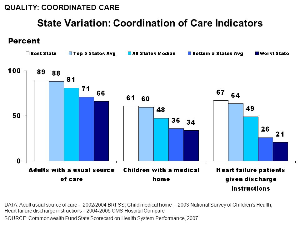 Percent DATA: Adult usual source of care – 2002/2004 BRFSS; Child medical home – 2003 National Survey of Childrens Health; Heart failure discharge instructions – 2004-2005 CMS Hospital Compare SOURCE: Commonwealth Fund State Scorecard on Health System Performance, 2007 State Variation: Coordination of Care Indicators QUALITY: COORDINATED CARE