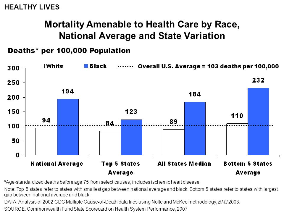 Deaths* per 100,000 Population Mortality Amenable to Health Care by Race, National Average and State Variation HEALTHY LIVES *Age-standardized deaths before age 75 from select causes; includes ischemic heart disease Note: Top 5 states refer to states with smallest gap between national average and black.