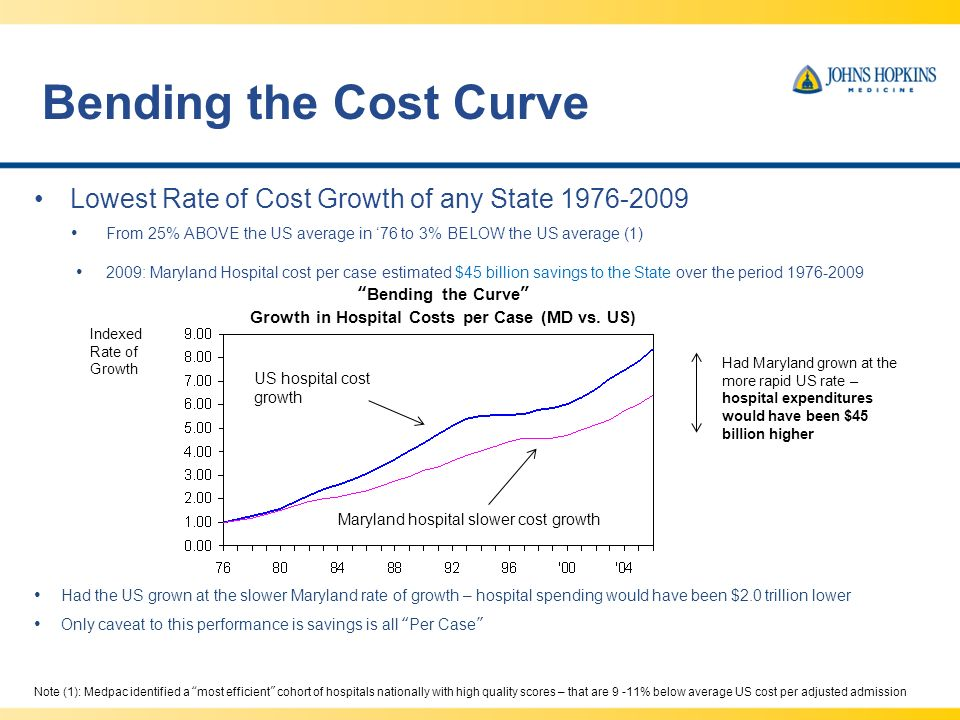 Bending the Cost Curve Lowest Rate of Cost Growth of any State 1976-2009 From 25% ABOVE the US average in 76 to 3% BELOW the US average (1) 2009: Maryland Hospital cost per case estimated $45 billion savings to the State over the period 1976-2009 US hospital cost growth Maryland hospital slower cost growth Had Maryland grown at the more rapid US rate – hospital expenditures would have been $45 billion higher Bending the Curve Growth in Hospital Costs per Case (MD vs.
