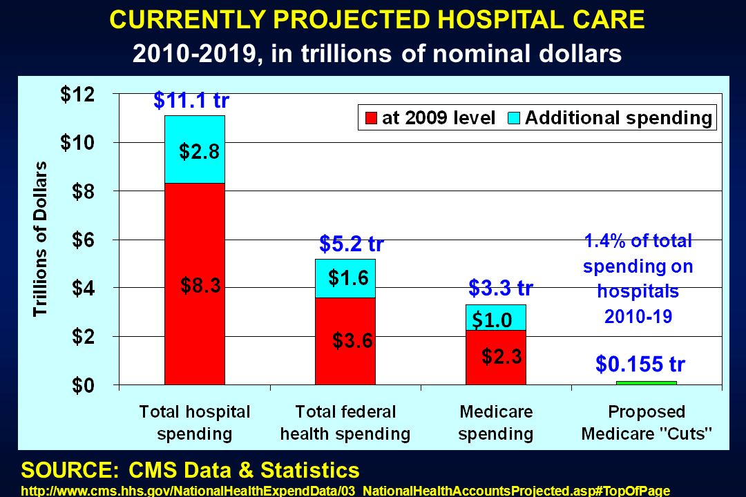 $5.2 tr $3.3 tr 2010-2019, in trillions of nominal dollars SOURCE: CMS Data & Statistics http://www.cms.hhs.gov/NationalHealthExpendData/03_NationalHe