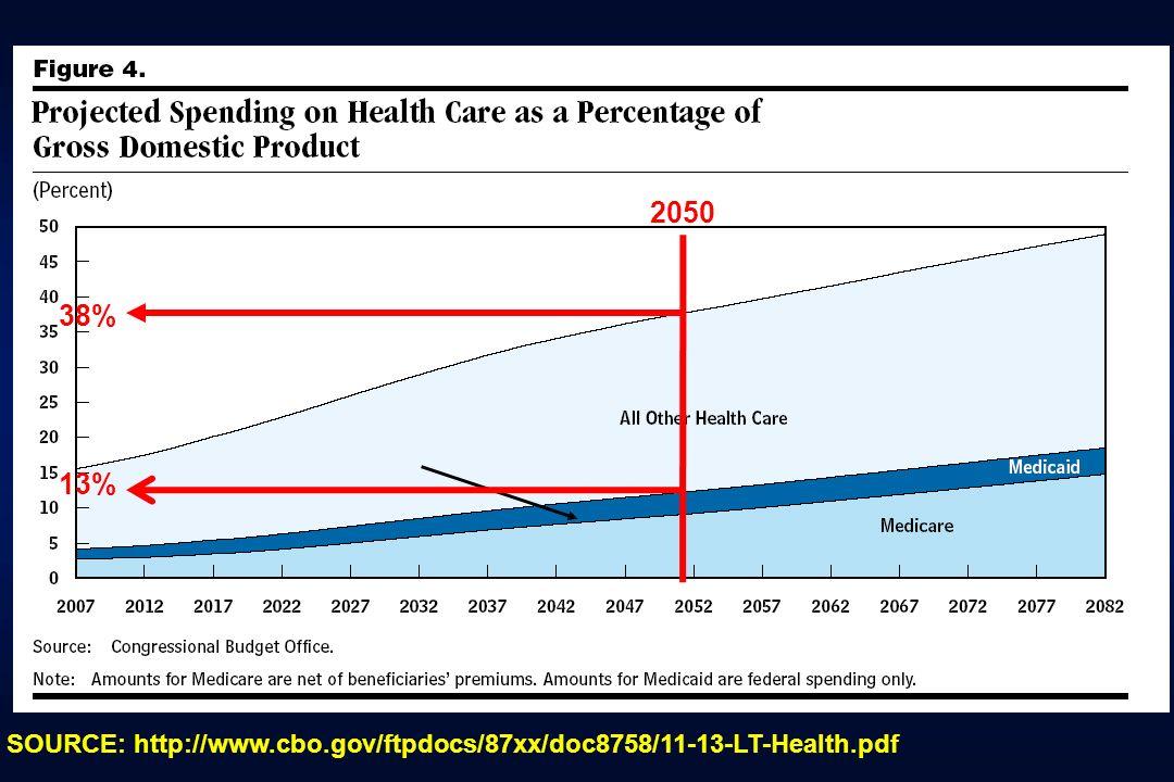 2050 38% SOURCE: http://www.cbo.gov/ftpdocs/87xx/doc8758/11-13-LT-Health.pdf 13%