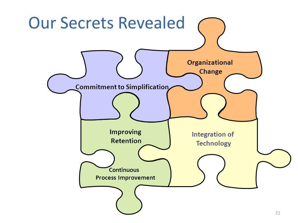 21 Our Secrets Revealed Commitment to Simplification Improving Retention Integration of Technology Organizational Change Continuous Process Improvement