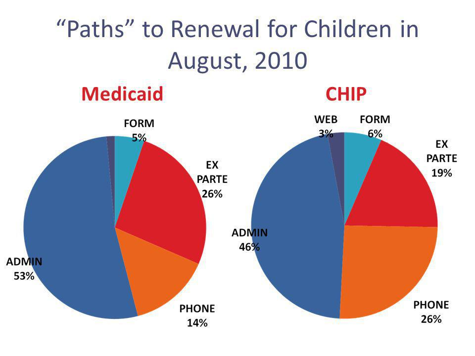 Paths to Renewal for Children in August, 2010 MedicaidCHIP