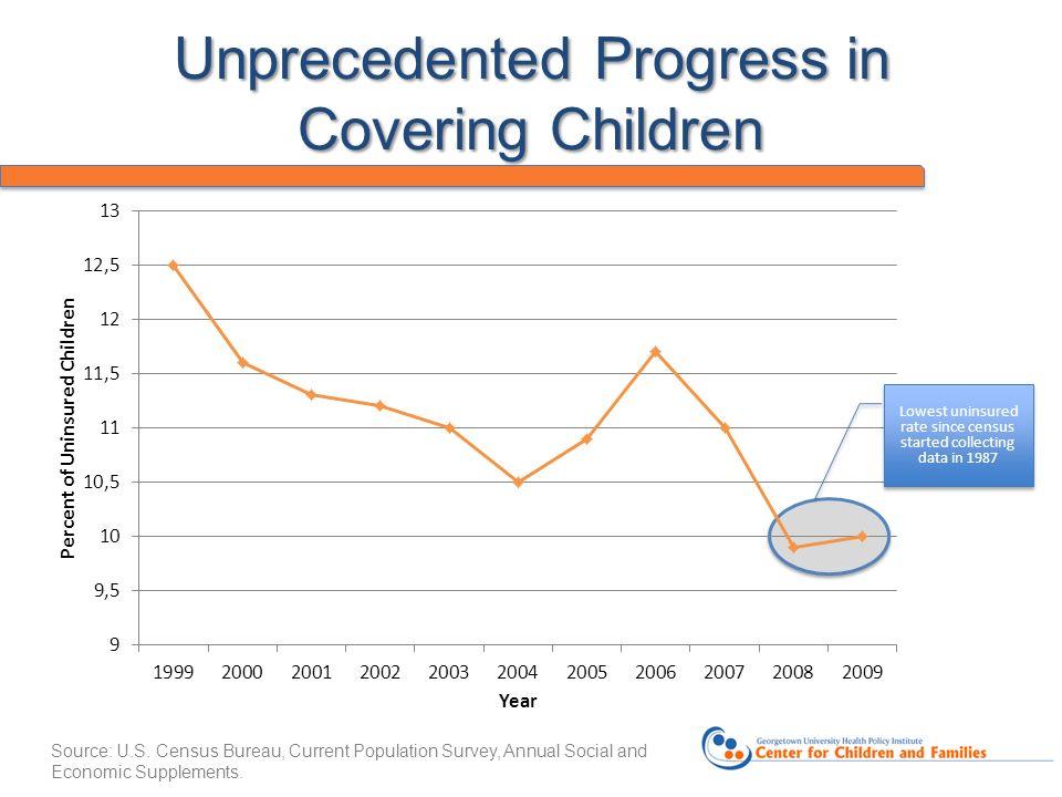 Unprecedented Progress in Covering Children Source: U.S.