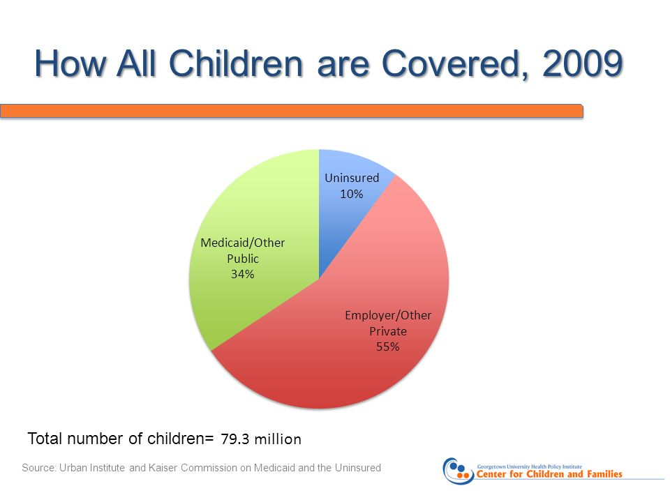How All Children are Covered, 2009 Source: Urban Institute and Kaiser Commission on Medicaid and the Uninsured Total number of children= 79.3 million