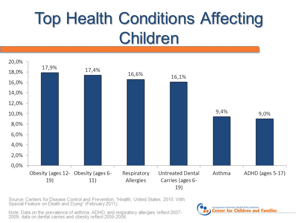 Top Health Conditions Affecting Children Source: Centers for Disease Control and Prevention,