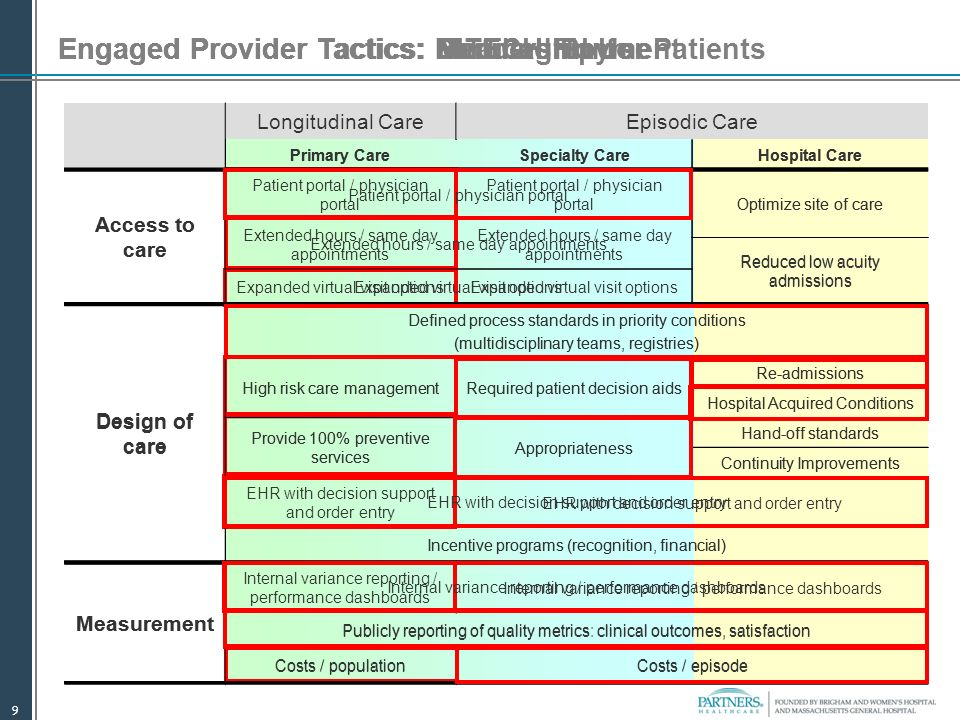 9 Engaged Provider Tactics: Meaningful UseEngaged Provider Tactics: Partnership for PatientsEngaged Provider Tactics: Bundled PaymentEngaged Provider Tactics: Medical HomeEngaged Provider Tactics: HITECH Longitudinal CareEpisodic Care Primary CareSpecialty CareHospital Care Access to care Patient portal / physician portal Optimize site of care Extended hours / same day appointments Reduced low acuity admissions Expanded virtual visit options Design of care Defined process standards in priority conditions (multidisciplinary teams, registries) High risk care managementRequired patient decision aids Re-admissions Hospital Acquired Conditions Provide 100% preventive services Appropriateness Hand-off standards Continuity Improvements EHR with decision support and order entry Incentive programs (recognition, financial) Measurement Internal variance reporting / performance dashboards Publicly reporting of quality metrics: clinical outcomes, satisfaction Costs / populationCosts / episode Longitudinal CareEpisodic Care Primary CareSpecialty CareHospital Care Access to care Patient portal / physician portal Optimize site of care Extended hours / same day appointments Reduced low acuity admissions Expanded virtual visit options Design of care Defined process standards in priority conditions (multidisciplinary teams, registries) High risk care managementRequired patient decision aids Re-admissions Hospital Acquired Conditions Provide 100% preventive services Appropriateness Hand-off standards Continuity Improvements EHR with decision support and order entry Incentive programs (recognition, financial) Measurement Internal variance reporting / performance dashboards Publicly reporting of quality metrics: clinical outcomes, satisfaction Costs / populationCosts / episode