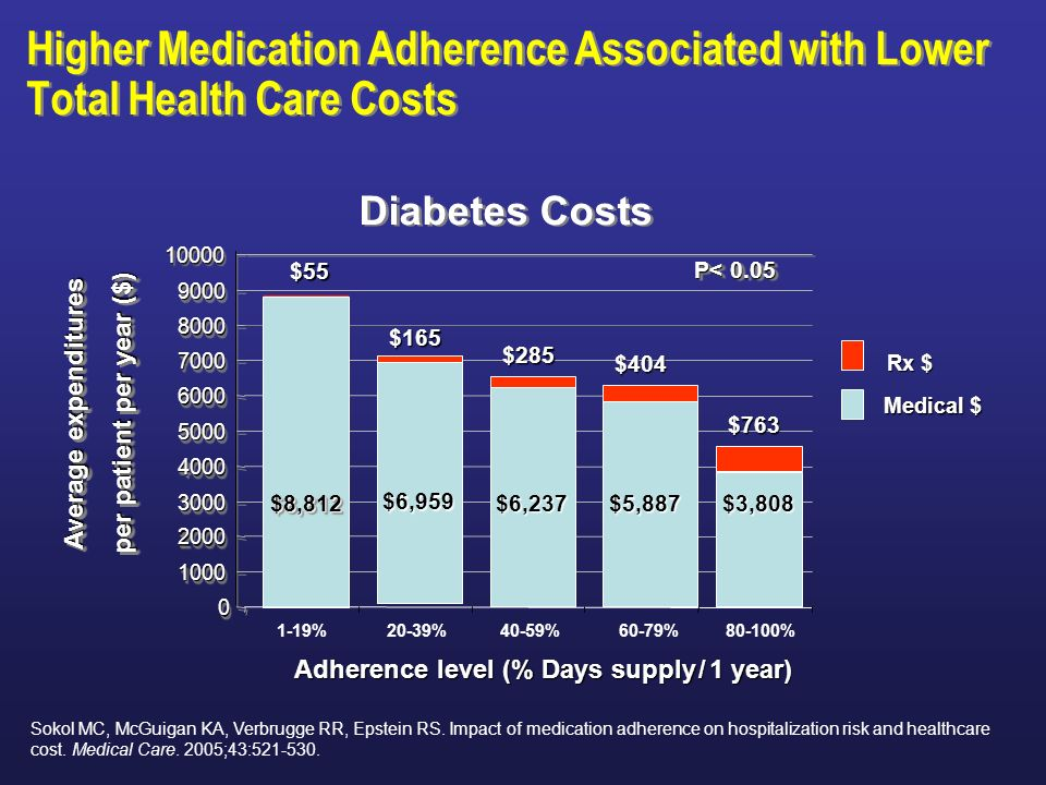 Higher Medication Adherence Associated with Lower Total Health Care Costs Adherence level (% Days supply / 1 year) Average expenditures per patient pe