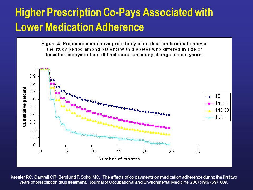 Relationship between Income and Medication Adherence Chernew M, Gibson TB, Yu-Isenberg K, Sokol MC, Rosen AB, Fendrick AM.
