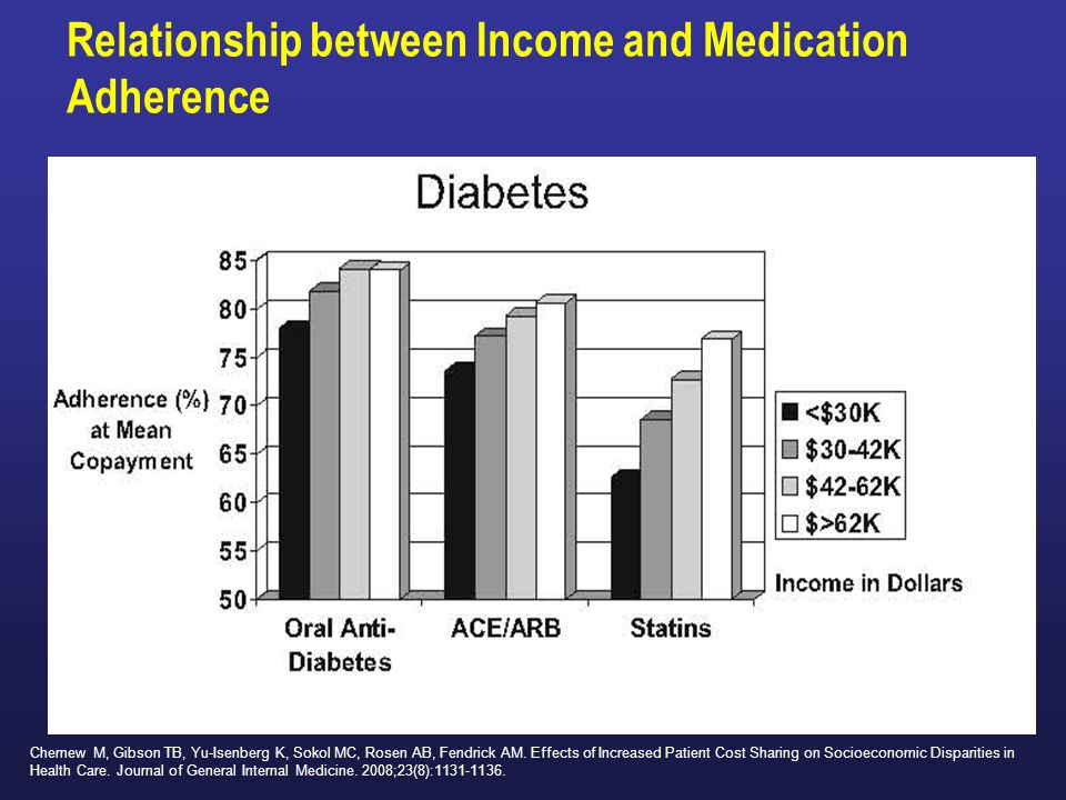 Relationship between Income and Medication Adherence Chernew M, Gibson TB, Yu-Isenberg K, Sokol MC, Rosen AB, Fendrick AM. Effects of Increased Patien