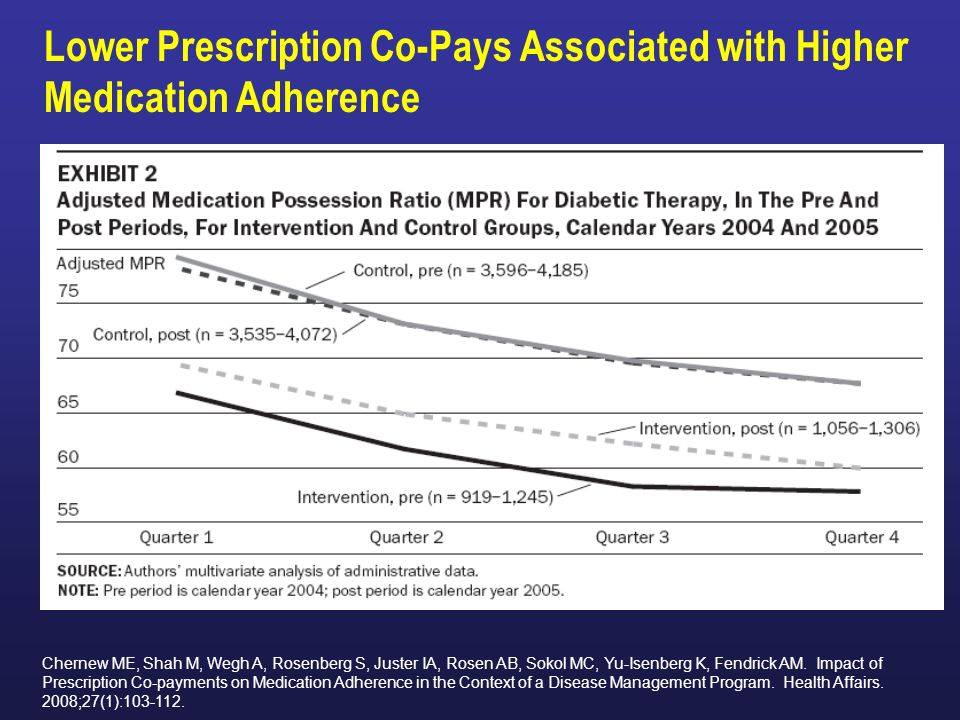 Lower Prescription Co-Pays Associated with Higher Medication Adherence Chernew ME, Shah M, Wegh A, Rosenberg S, Juster IA, Rosen AB, Sokol MC, Yu-Isenberg K, Fendrick AM.