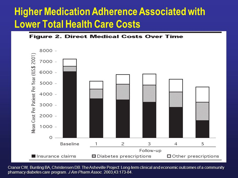 Higher Medication Adherence Associated with Lower Total Health Care Costs Cranor CW, Bunting BA, Christensen DB. The Asheville Project: Long-term clin