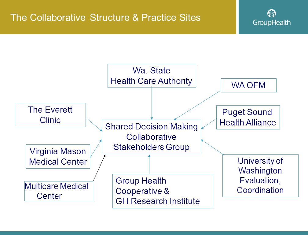 Wa. State Health Care Authority Shared Decision Making Collaborative Stakeholders Group Group Health Cooperative & GH Research Institute The Everett C