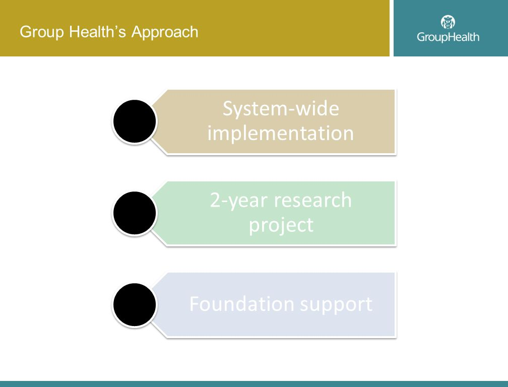 Group Healths Approach System-wide implementation 2-year research project Foundation support