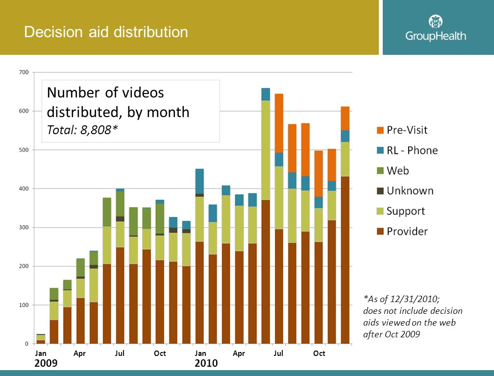Decision aid distribution Number of videos distributed, by month Total: 8,808* *As of 12/31/2010; does not include decision aids viewed on the web aft
