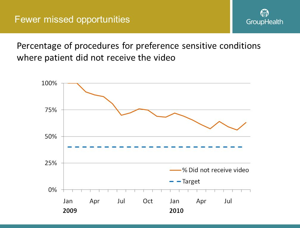 Percentage of procedures for preference sensitive conditions where patient did not receive the video Fewer missed opportunities