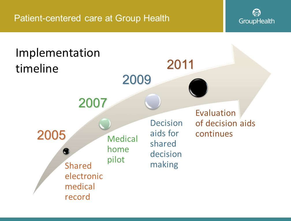Patient-centered care at Group Health Shared electronic medical record Medical home pilot Decision aids for shared decision making Implementation timeline 2011 Evaluation of decision aids continues