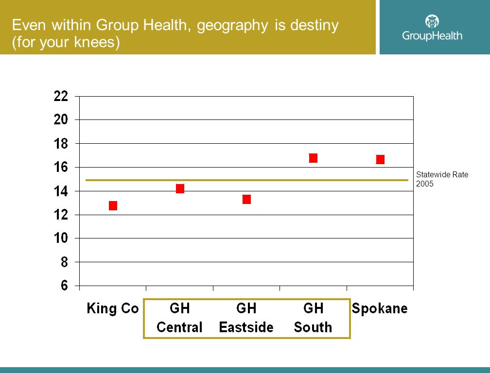 Even within Group Health, geography is destiny (for your knees) Statewide Rate 2005