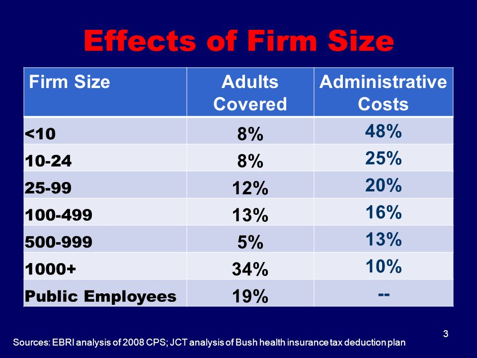 Effects of Firm Size Firm SizeAdults Covered Administrative Costs <10 8% 48% 10-24 8% 25% 25-99 12% 20% 100-499 13% 16% 500-999 5% 13% 1000+ 34% 10% Public Employees 19% -- 3 Sources: EBRI analysis of 2008 CPS; JCT analysis of Bush health insurance tax deduction plan