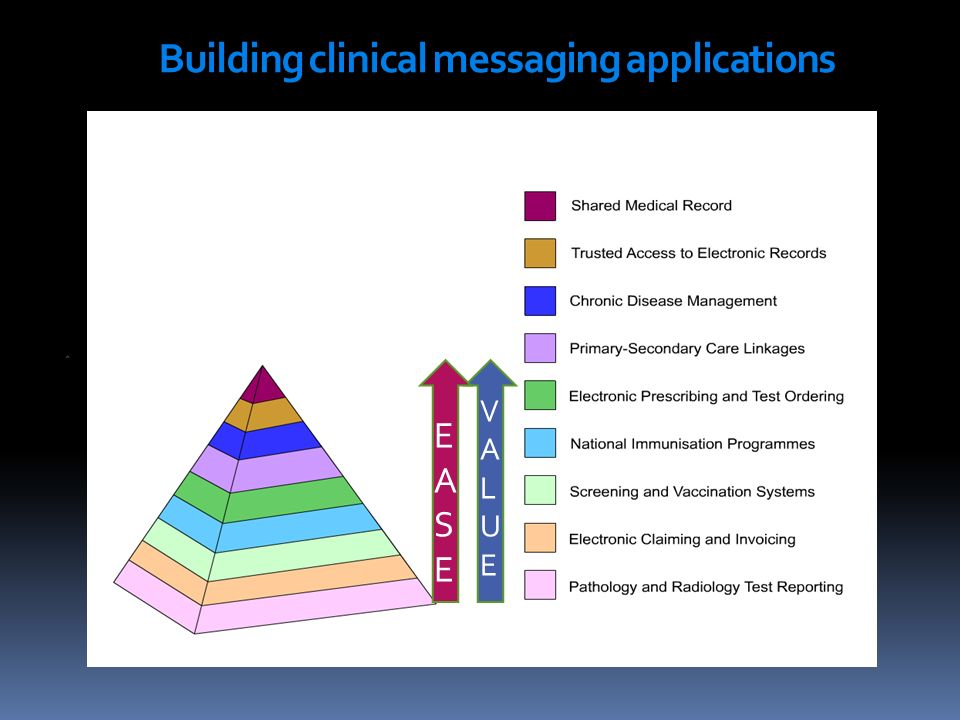 Building clinical messaging applications VALUEVALUE EASE EASE