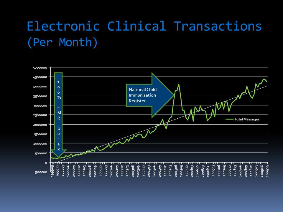 Number of electronic partners (monthly average per general practice) 100% EMR UPTAKE100% EMR UPTAKE