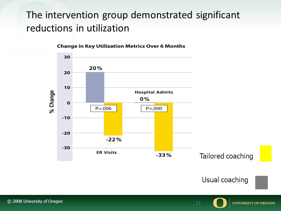 © 2008 University of Oregon 11 The intervention group demonstrated significant reductions in utilization Tailored coaching Usual coaching
