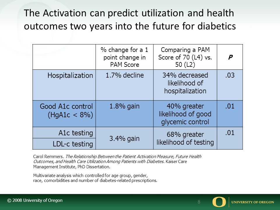 © 2008 University of Oregon 8 Multivariate analysis which controlled for age group, gender, race, comorbidities and number of diabetes-related prescri