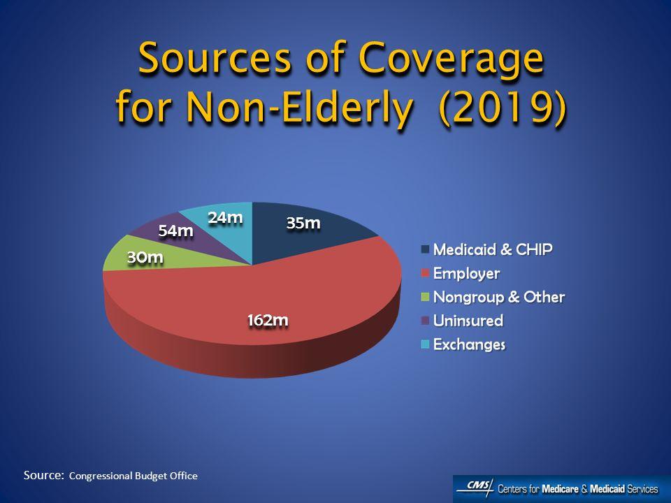 Coverage Guarantees Rely on ESI, Exchange, Medicaid/CHIP Coverage Guarantees Rely on ESI, Exchange, Medicaid/CHIP ESIESI Medicaid/CHIPMedicaid/CHIP ExchangeExchange