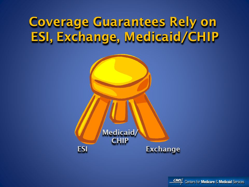 Coverage Guarantees Rely on ESI, Exchange, Medicaid/CHIP Coverage Guarantees Rely on ESI, Exchange, Medicaid/CHIP ESIESI Medicaid/CHIPMedicaid/CHIP ExchangeExchange