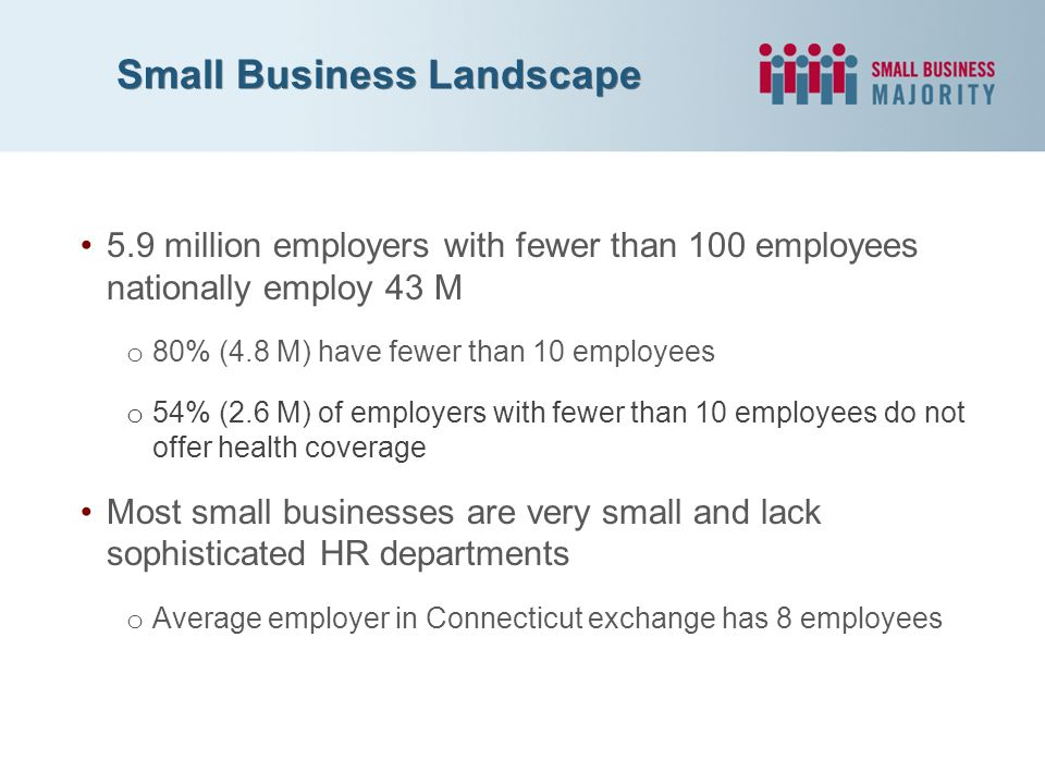 Small Business Landscape 5.9 million employers with fewer than 100 employees nationally employ 43 M o 80% (4.8 M) have fewer than 10 employees o 54% (2.6 M) of employers with fewer than 10 employees do not offer health coverage Most small businesses are very small and lack sophisticated HR departments o Average employer in Connecticut exchange has 8 employees