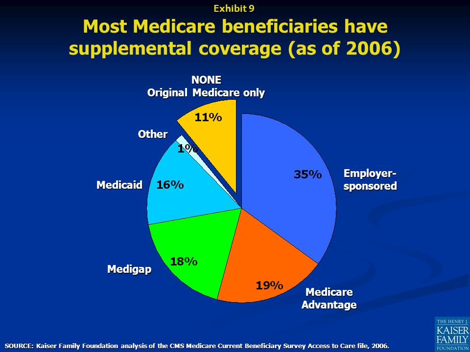 Most Medicare beneficiaries have supplemental coverage (as of 2006) Medicare Advantage Employer- sponsored Medicaid Medigap NONE Original Medicare only Other SOURCE: Kaiser Family Foundation analysis of the CMS Medicare Current Beneficiary Survey Access to Care file, 2006.