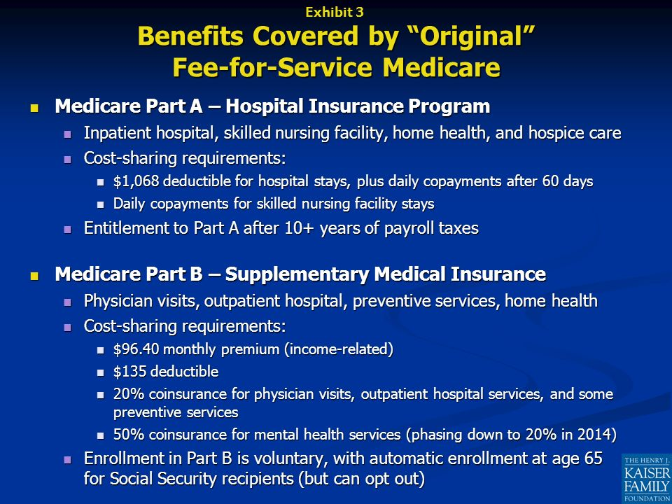 Medicare Part A – Hospital Insurance Program Medicare Part A – Hospital Insurance Program Inpatient hospital, skilled nursing facility, home health, and hospice care Inpatient hospital, skilled nursing facility, home health, and hospice care Cost-sharing requirements: Cost-sharing requirements: $1,068 deductible for hospital stays, plus daily copayments after 60 days $1,068 deductible for hospital stays, plus daily copayments after 60 days Daily copayments for skilled nursing facility stays Daily copayments for skilled nursing facility stays Entitlement to Part A after 10+ years of payroll taxes Entitlement to Part A after 10+ years of payroll taxes Medicare Part B – Supplementary Medical Insurance Medicare Part B – Supplementary Medical Insurance Physician visits, outpatient hospital, preventive services, home health Physician visits, outpatient hospital, preventive services, home health Cost-sharing requirements: Cost-sharing requirements: $96.40 monthly premium (income-related) $96.40 monthly premium (income-related) $135 deductible $135 deductible 20% coinsurance for physician visits, outpatient hospital services, and some preventive services 20% coinsurance for physician visits, outpatient hospital services, and some preventive services 50% coinsurance for mental health services (phasing down to 20% in 2014) 50% coinsurance for mental health services (phasing down to 20% in 2014) Enrollment in Part B is voluntary, with automatic enrollment at age 65 for Social Security recipients (but can opt out) Enrollment in Part B is voluntary, with automatic enrollment at age 65 for Social Security recipients (but can opt out) Exhibit 3 Benefits Covered by Original Fee-for-Service Medicare