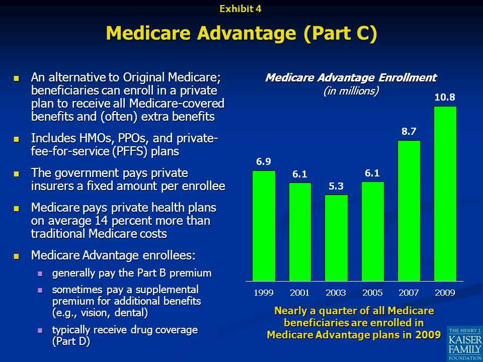 Medicare Part D – Prescription Drug Benefit Part D is a voluntary benefit offered through private plans Part D is a voluntary benefit offered through private plans Stand-alone prescription drug plans to supplement Original Medicare Stand-alone prescription drug plans to supplement Original Medicare Medicare-Advantage prescription drug plans Medicare-Advantage prescription drug plans Beneficiaries in each state have a choice of at least 45 stand-alone drug plans and multiple Medicare Advantage drug plans Beneficiaries in each state have a choice of at least 45 stand-alone drug plans and multiple Medicare Advantage drug plans The government defined a standard benefit, but allows plans to vary benefit design, covered drugs, and cost sharing The government defined a standard benefit, but allows plans to vary benefit design, covered drugs, and cost sharing $30.36 average monthly premium (range $10.30-$136.80) $30.36 average monthly premium (range $10.30-$136.80) $295 deductible; 25% coinsurance; $3,454 coverage gap; catastrophic coverage $295 deductible; 25% coinsurance; $3,454 coverage gap; catastrophic coverage Additional subsidies for people with low incomes and modest assets Additional subsidies for people with low incomes and modest assets 9.6 million receiving low-income subsidies in 2009, while 2.6 million low-income beneficiaries are estimated to be eligible but not receiving extra subsidies 9.6 million receiving low-income subsidies in 2009, while 2.6 million low-income beneficiaries are estimated to be eligible but not receiving extra subsidies 90% of beneficiaries now have drug coverage, up from 66% in 2004 90% of beneficiaries now have drug coverage, up from 66% in 2004 26.7 million out of 45.2 million beneficiaries are enrolled in a Part D plan (two-thirds in stand-alone drug plans) 26.7 million out of 45.2 million beneficiaries are enrolled in a Part D plan (two-thirds in stand-alone drug plans) 7.9 million with employer coverage and 6.2 million with other sources of coverage 7.9 million with employer coverage and 6.2 million with other sources of coverage 4.5 million (10%) lack drug coverage 4.5 million (10%) lack drug coverage Exhibit 5