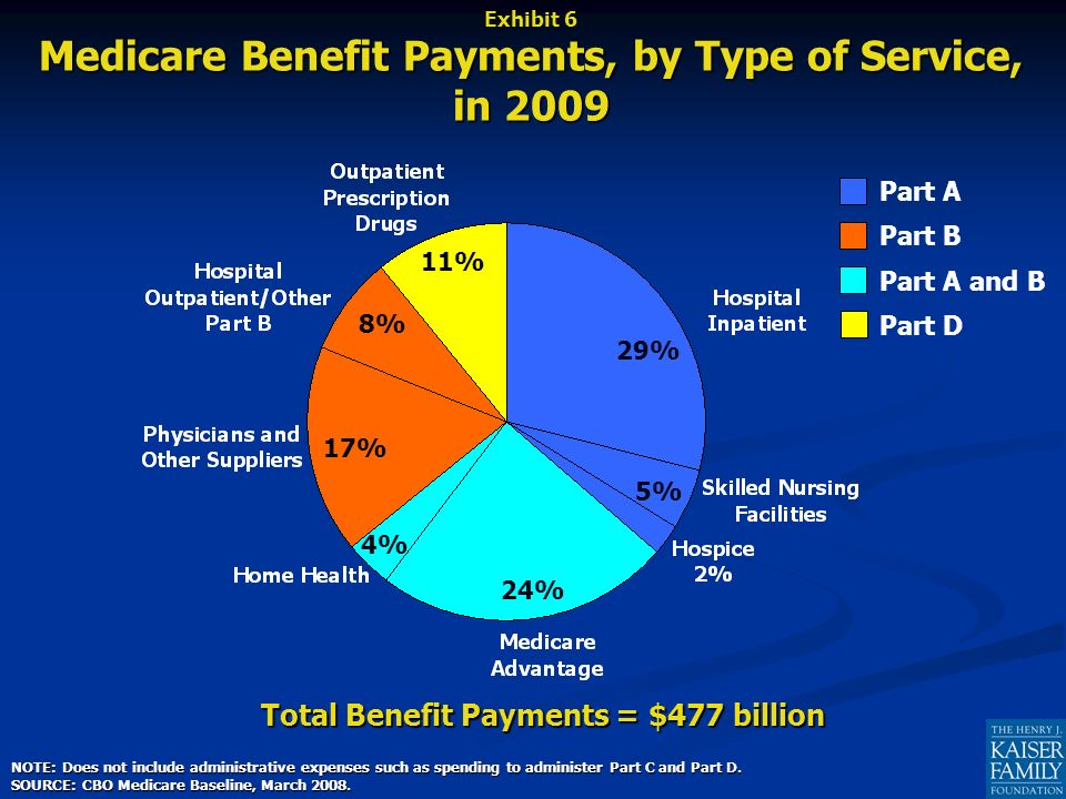Total Benefit Payments = $477 billion NOTE: Does not include administrative expenses such as spending to administer Part C and Part D.