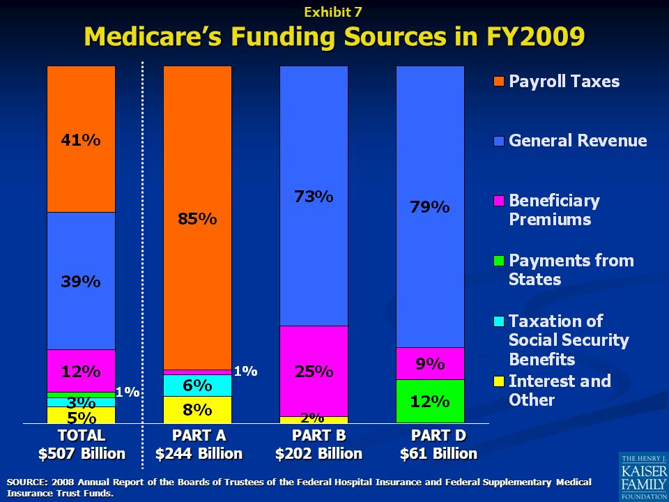 Medicares Funding Sources in FY2009 SOURCE: 2008 Annual Report of the Boards of Trustees of the Federal Hospital Insurance and Federal Supplementary Medical Insurance Trust Funds.