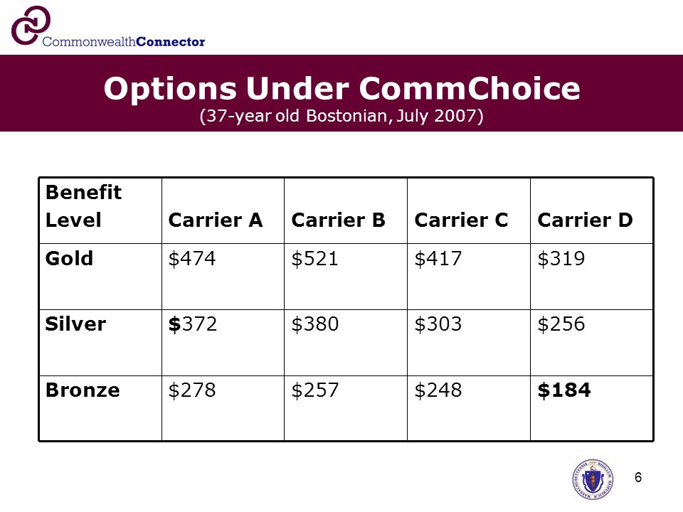 6 Options Under CommChoice (37-year old Bostonian, July 2007) $184$248$257$278Bronze $256$303$380$372Silver $319$417$521$474Gold Carrier D Carrier CCarrier BCarrier A Benefit Level
