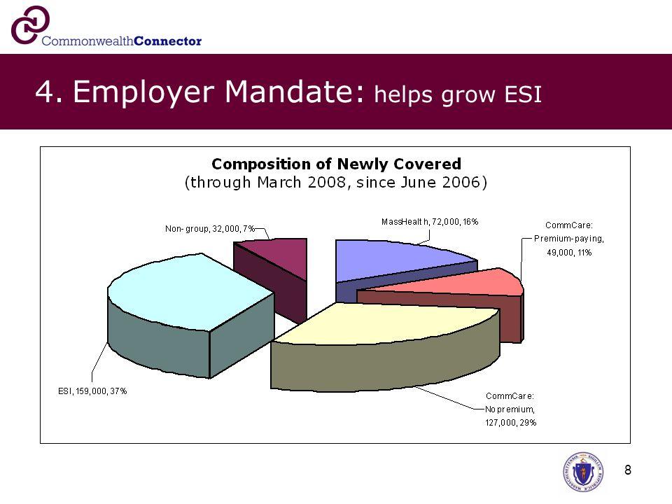 8 4. Employer Mandate: helps grow ESI