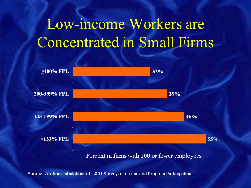 Low-income Workers are Concentrated in Small Firms Source: Authors tabulations of 2004 Survey of Income and Program Participation Percent in firms with 100 or fewer employees