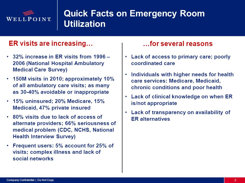 2 Company Confidential | Do Not Copy Quick Facts on Emergency Room Utilization 32% increase in ER visits from 1996 – 2006 (National Hospital Ambulatory Medical Care Survey) 150M visits in 2010; approximately 10% of all ambulatory care visits; as many as 30-40% avoidable or inappropriate 15% uninsured; 20% Medicare, 15% Medicaid, 47% private insured 80% visits due to lack of access of alternate providers; 66% seriousness of medical problem (CDC, NCHS, National Health Interview Survey) Frequent users: 5% account for 25% of visits; complex illness and lack of social networks Lack of access to primary care; poorly coordinated care Individuals with higher needs for health care services: Medicare, Medicaid, chronic conditions and poor health Lack of clinical knowledge on when ER is/not appropriate Lack of transparency on availability of ER alternatives ER visits are increasing… …for several reasons