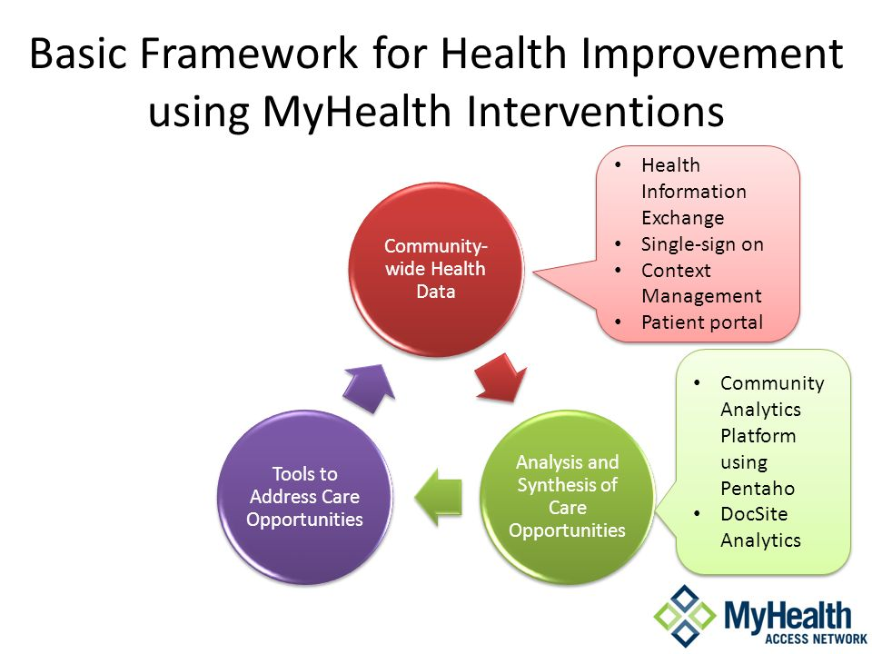 Basic Framework for Health Improvement using MyHealth Interventions Community- wide Health Data Analysis and Synthesis of Care Opportunities Tools to Address Care Opportunities Health Information Exchange Single-sign on Context Management Patient portal Health Information Exchange Single-sign on Context Management Patient portal Community Analytics Platform using Pentaho DocSite Analytics Community Analytics Platform using Pentaho DocSite Analytics