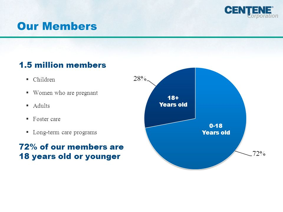 1.5 million members Children Women who are pregnant Adults Foster care Long-term care programs 72% of our members are 18 years old or younger Our Members 0-18 Years old 18+ Years old