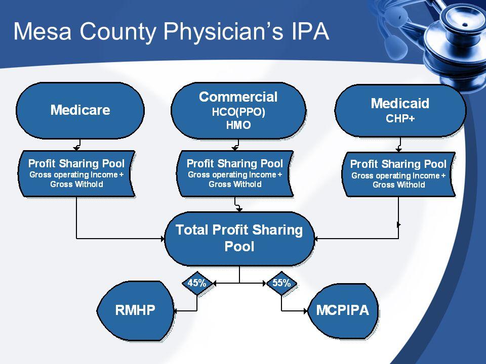 Mesa County Physicians IPA
