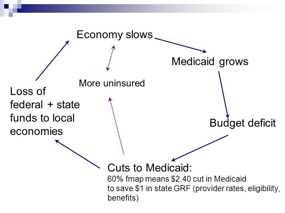 Economy slows Medicaid grows Budget deficit Cuts to Medicaid: 60% fmap means $2.40 cut in Medicaid to save $1 in state GRF (provider rates, eligibility, benefits) Loss of federal + state funds to local economies More uninsured