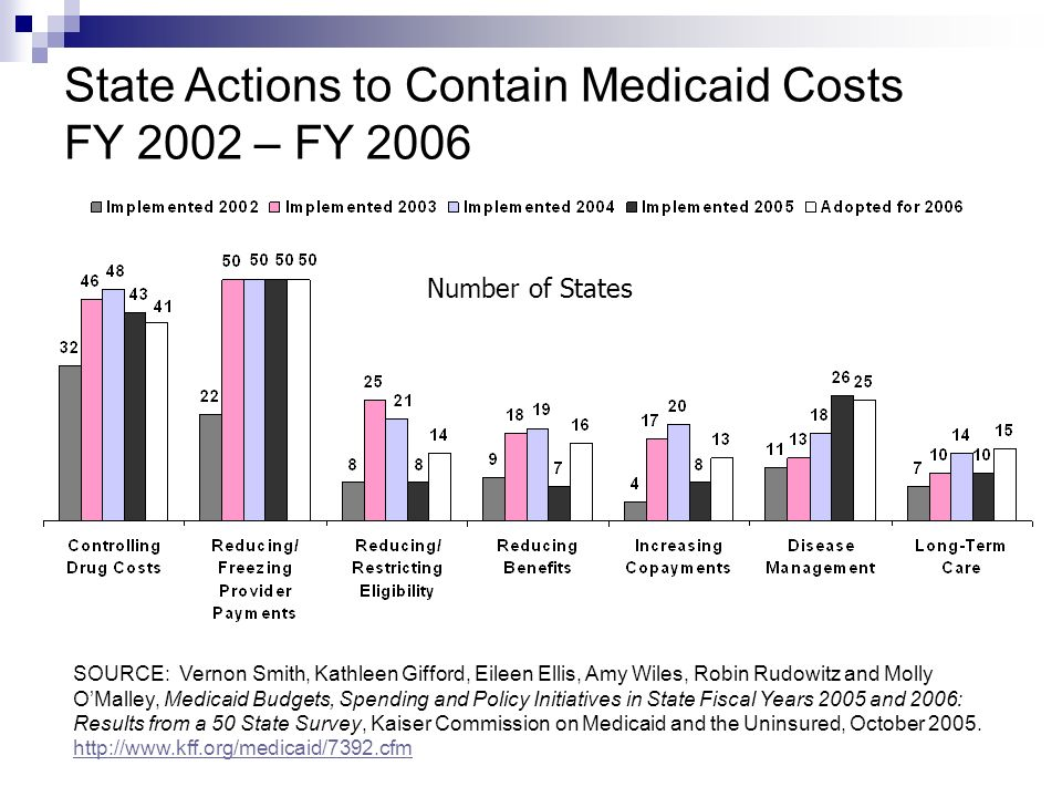 State Actions to Contain Medicaid Costs FY 2002 – FY 2006 SOURCE: Vernon Smith, Kathleen Gifford, Eileen Ellis, Amy Wiles, Robin Rudowitz and Molly OM