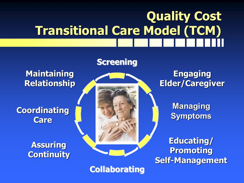 Screening Collaborating Quality Cost Transitional Care Model (TCM) Engaging Elder/Caregiver Managing Symptoms Educating/ Promoting Self-Management Ass